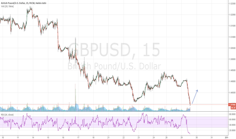 GBPUSD: Expect GBPUSD to hit the resistance back agian