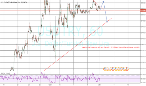 USDTRY: possible movement of USDTRY in the coming week