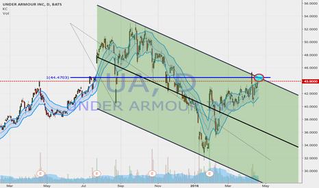 UA: $UA is at the top.