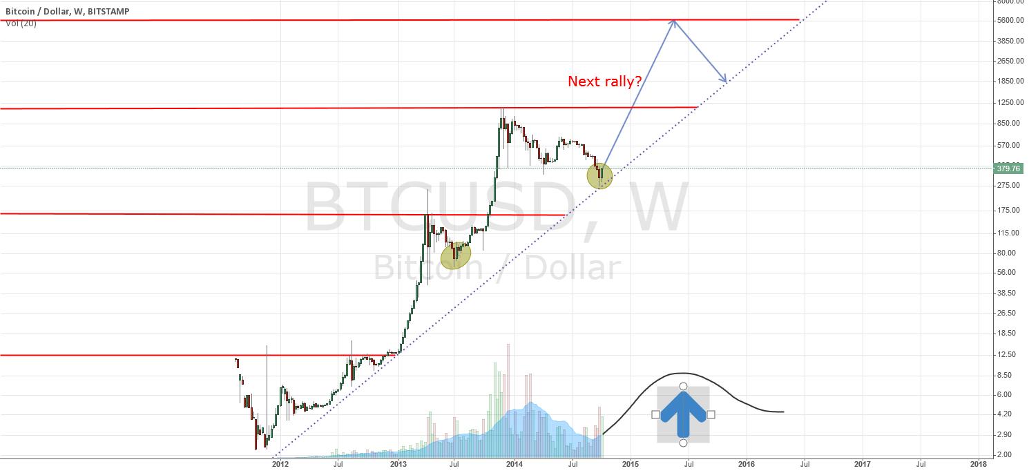 Bullish future for BTC