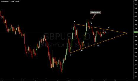 GBPUSD: GBPUSD. Symmetrical triangle patttern, daily chart.