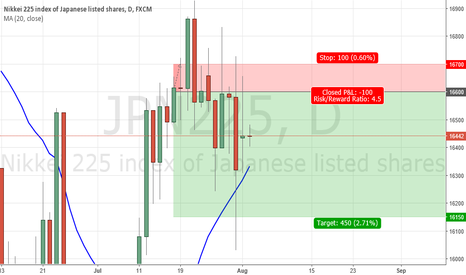 JPN225: update on jpn225 monthly view