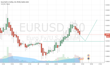EURUSD: EURUSD GETS READY TO FLY