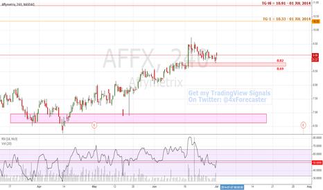 AFFX: Major Support Reached @ 8.82/8.69 Range | #AFFX #Nasdaq