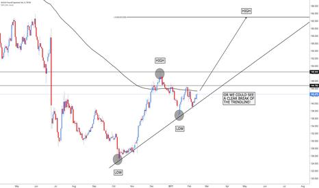 GBPJPY: GBP/JPY - Market Direction