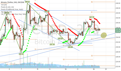 BTCUSD: looking for this area short tem
