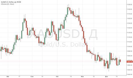 XAUUSD: Цены на золото утром отошли от сессионных минимумов