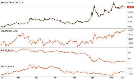 XAUUSD/RUBUSD: The comparation between some assets during the past 5 years