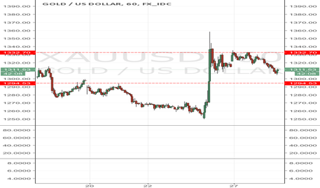 XAUUSD: Gold correct lower after Brexit faded.