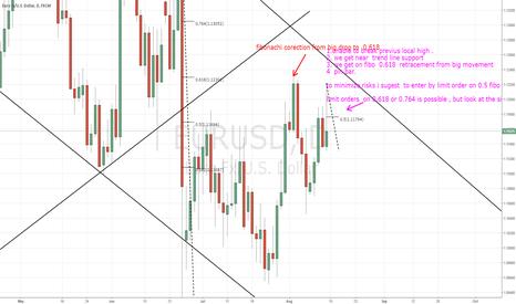 EURUSD: EURUSD short trade plan