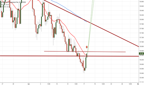 GBPJPY: GBPJPY looking for short on retest or flat bottom