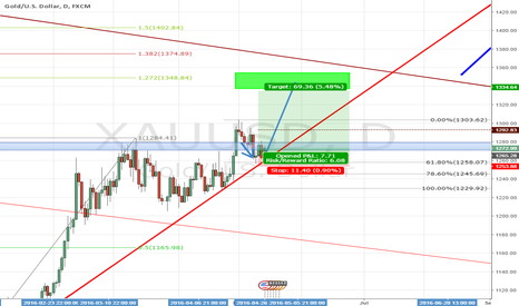 XAUUSD: simple long gold