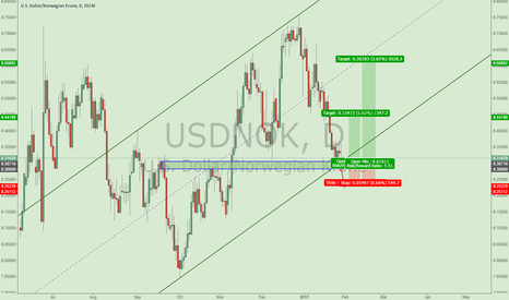 USDNOK: Good trading opportunity for USDNOK