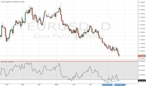 EURUSD: EU divergance