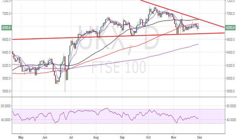 UKX: FTSE 100 – Bulls need a break above 6900