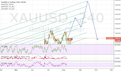 XAUUSD: Gold spot price -  Up or Down ?