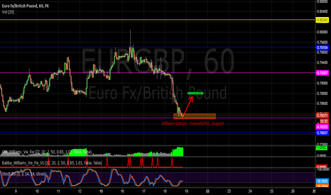 EURGBP: 3 Indicators unlucky for some