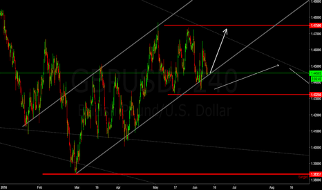 GBPUSD: $BRITISH Side Ways May Be The Next Cycle But Strong Buyers here.