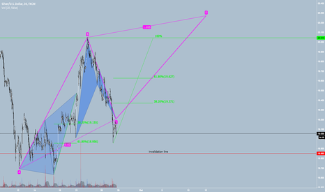 XAGUSD: SILVER -- WATCHING PATTERNS FORM, FINISH AND RETRACE