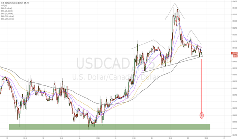 USDCAD: USDCAD  Head and shoulders pattern, potential short