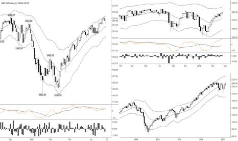SPX: Waiting for a pullback to get back into long positions.