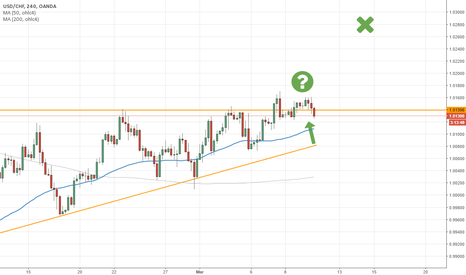 USDCHF: Possible break with triangle formation.