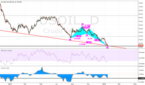 USOIL: WTI Bulls are coming