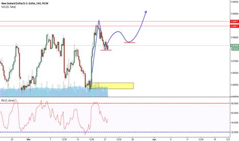NZDUSD: NZD/USD Potential long term breakout 4 hour