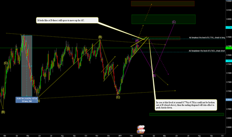 AUDUSD: AUDUSD_Trading setup at a long TF (D1)