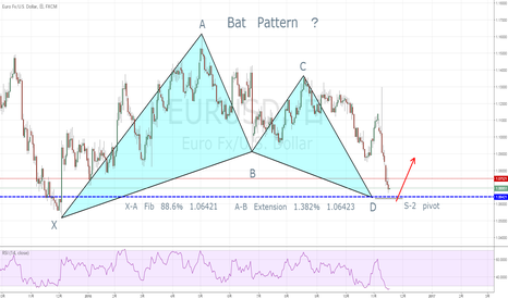EURUSD: Bat Pattern ?