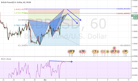 GBPUSD: GBPUSD POTENTIAL BUTTERFLY