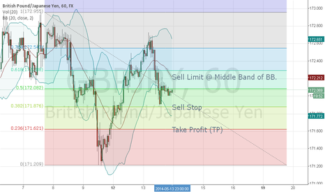 GBPJPY: Analyst G/J on 14 may 2014