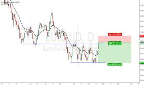 EURAUD: EUR/AUD - Long term corrective structure