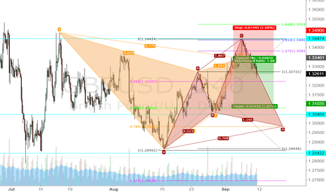 GBPUSD:  Gartley short / Cypher pattern may form at the .786