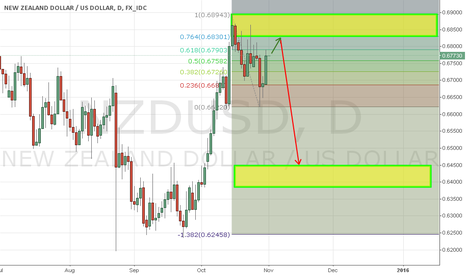 NZDUSD: NZDUSD: Hamburger Incoming