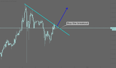 BTCUSD: BTCUSD: Buy the breakout