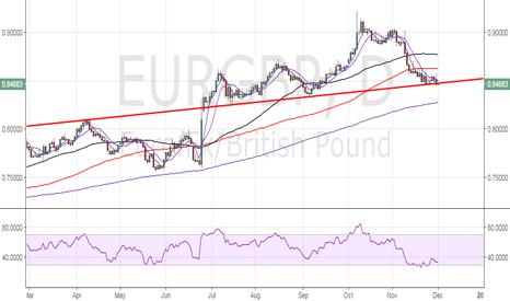 EURGBP: EUR/GBP – Bears in control