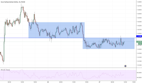 EURAUD: EURAUD looking for break of marked area