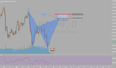 USDCHF: USD/CHF Potential Pattern