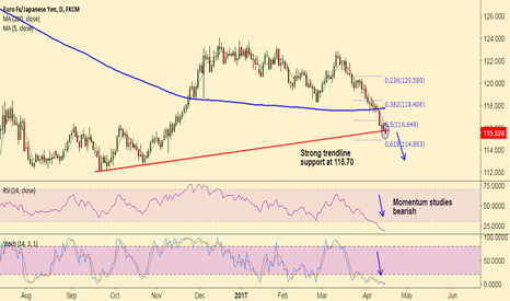 EURJPY: EUR/JPY breaks support at 115.70, targets 114.89