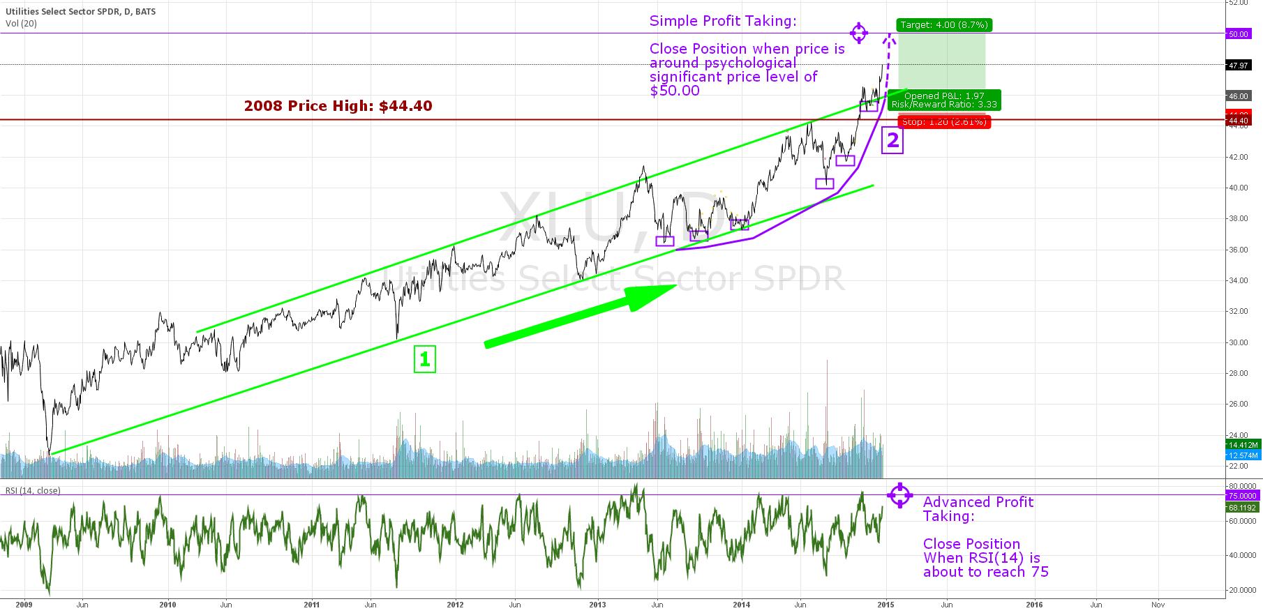 Update on $XLU: Prepare to Take Profit and Take it Quick