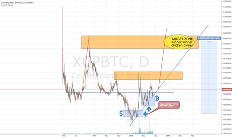 XCPBTC: XCP Counterparty Bitcoin Poloniex