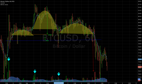 BTCUSD: Bearish H&S indicator
