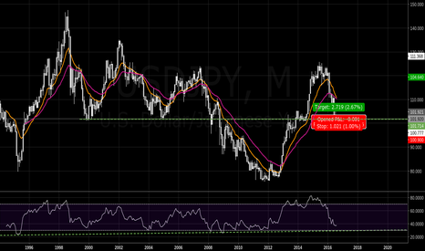 USDJPY: USDJPY 16 year support ?!
