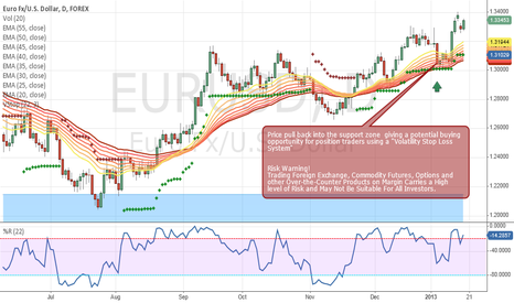 EURUSD: EUR/USD DAILY ANALYSIS