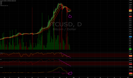 BTCUSD: A little ride up before a continuation of a downtrend?