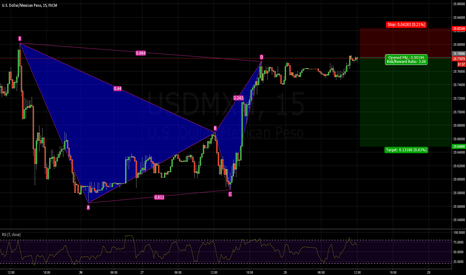 USDMXN: USDMXN short BAT PATTERN bearish 20.7745