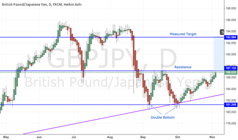 GBPJPY: GBP/JPY - Double Bottom Pattern Approaching Resistance