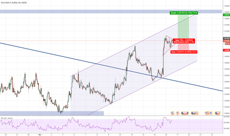 EURUSD: Break of triangle and channel continuation