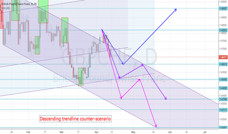 GBPCHF: GBPCHFDaily channels & candlestick 3 possible scenarios
